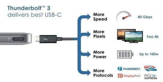 细谈雷电接口和USB接口的关系