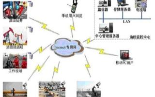 采用GPRS/CDMA移动通讯方式实现油田々远程监控系统的应用�e方案