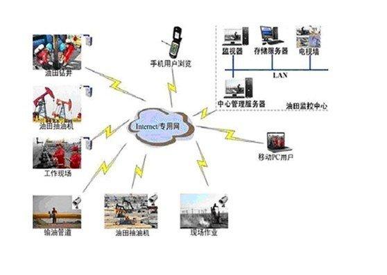 采用GPRS/CDMA移动通讯方式实现油田远程监控系统的应用方案