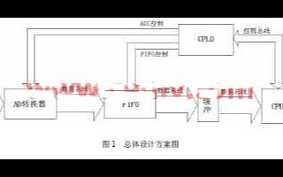利用可编程逻辑控制器CPLD实现数据采集系统的总...