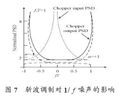 CHS的斩波调制技术对AMP1