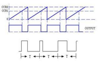 基于PWM技术的高分辨率的A/D转换器的设计及转换算法实现