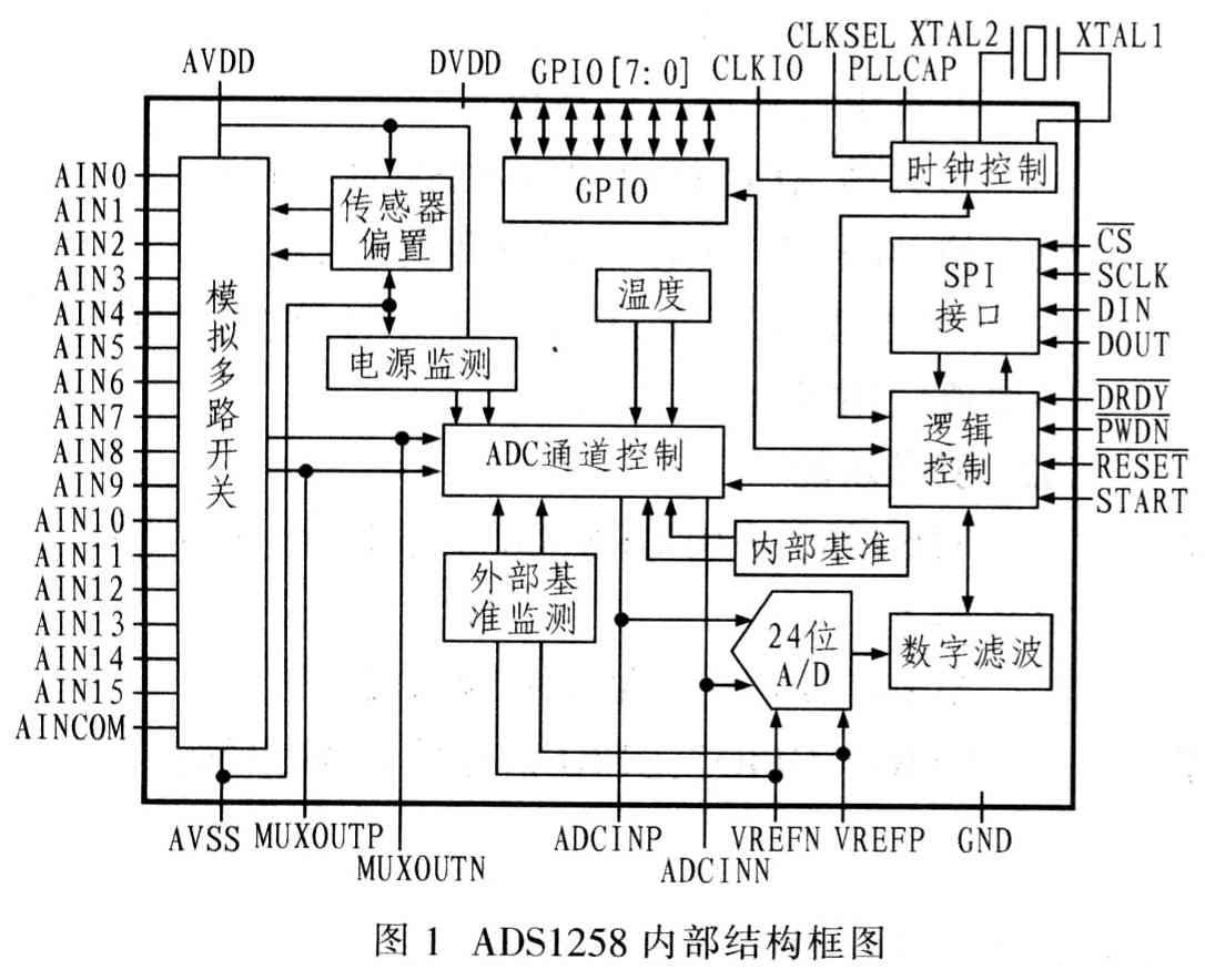 24位△一∑型模数转换器ADSl258的功能特点和应用电路设计