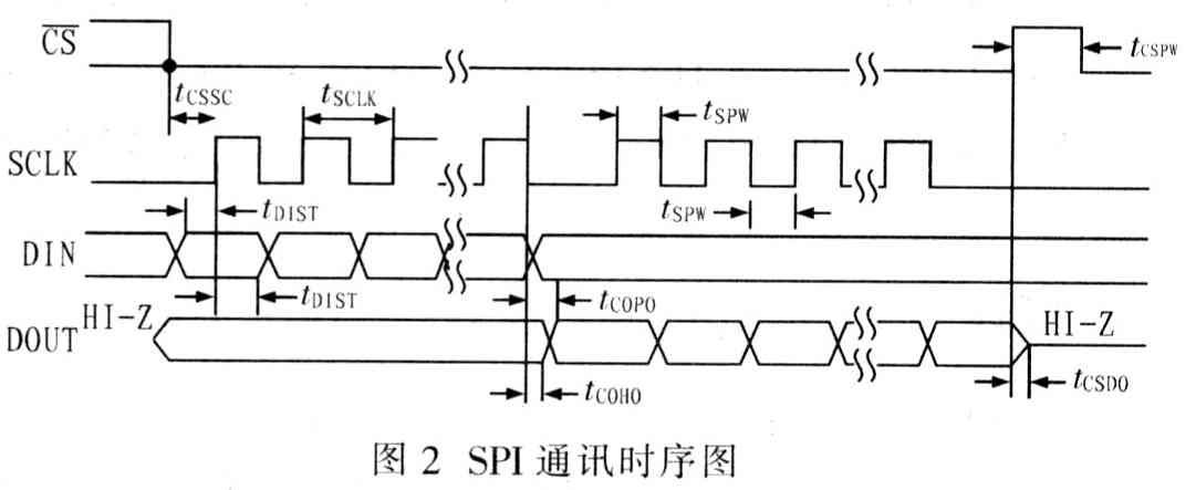 24位高精度模数转换器ADSl258的原理及应用