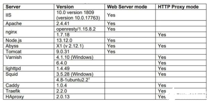 最新研究已确定时钟针对HTTP请求走私攻击的新变种