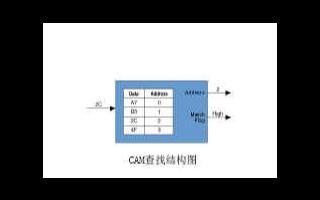 基于可编程逻辑门阵列芯片实现防火墙报文检测系统的...