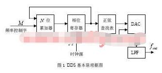 利用FPGA器件FLEX EP10K50芯片实现DDS电路的设计