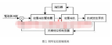 采用FPGA可编程器件和USB技术实现地震模拟数据采集系统的设计