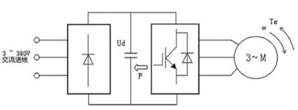 制动单元与制动电阻的选配方案