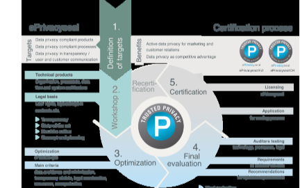 華為終端云服務助力打造更加完備的個人信息保護管理體系