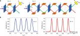 新型非线性干涉仪将在量子光谱学、成像等领域发光发热