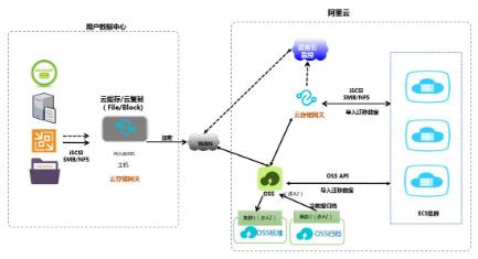 对于云存储网关的使用场景介绍