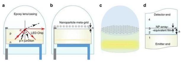 科学家通过将纳米粒子引入LED内,将节省能源并延...