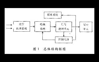 基于PM611单元热释电传感器实现红外线测温电路的设计