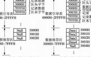 单片机测试系统的链式存储方式和应用方案分析