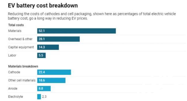 电动汽车的电池成本成为了成本降低的最关键因素