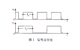 基于全数字式调频计数测量法实现对脉冲占空比的测量
