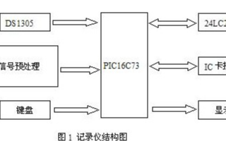 IC卡智能记录仪的功能与电路实现设计