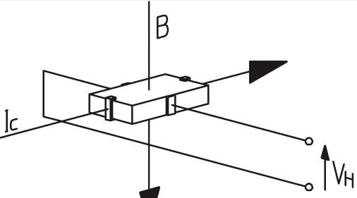 怎么利用霍尔效应来测量电流呢?