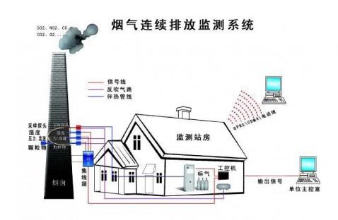 CEMS系统在火力发电的重要性