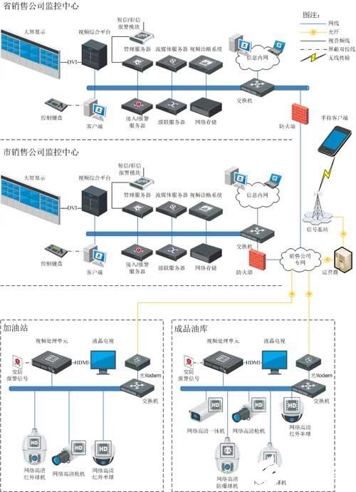 加油站/成品油库视频监管系统的架构和应用方案