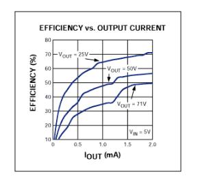 圖3. 該曲線顯示了圖1電路的效率隨輸出電流的變化