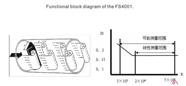 气体质量流量传感器-FS4001主要特性