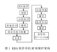 基于现场可编程门阵列技术和EDA技术实现IP核的设计方案