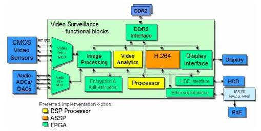 采用非易失FPGA器件在视频监控系统中的灵活性实...