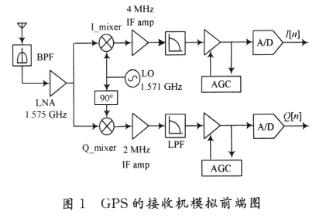 高性能可变增益放大器的工作原理、应用于仿真研究