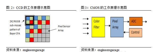智能图像传感器的分类和应用
