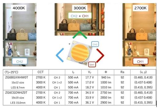 次元光电推出首款可实现三种光色的COB光源