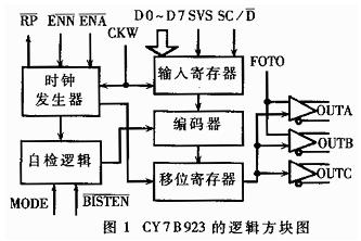 数据收发器CY7B923/933的性能特点和应用范围