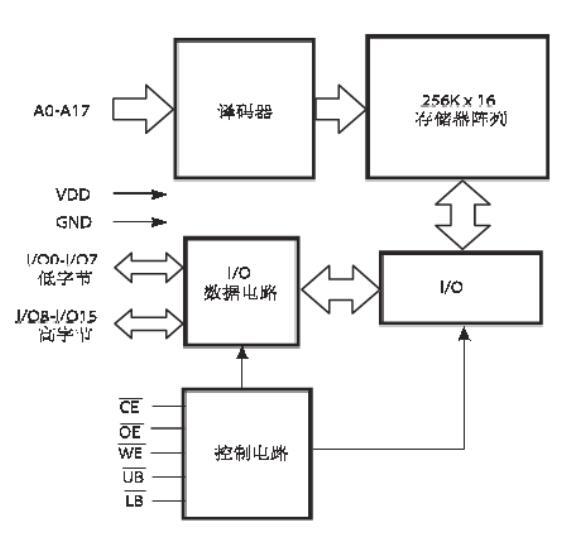 关于ISSI异步SRAM存储芯片IS61LV25616AL功能的简介