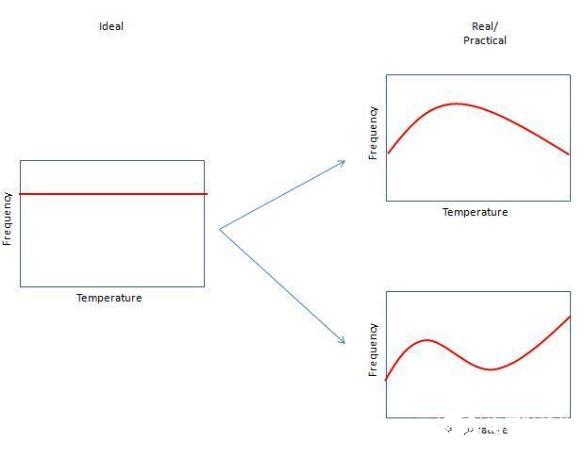 解读射频系统核心器件之振荡器
