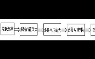 梳状滤波器和自适应拟合算法在ECG信号检测过程中...