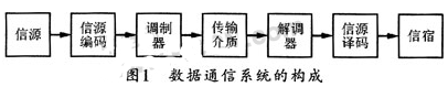 采用复杂控制逻辑器件和VHDL语言实现曼彻斯特编...