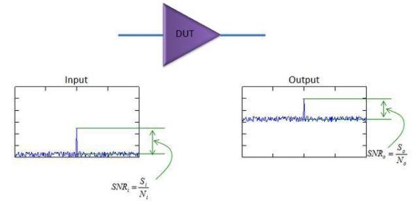 详读射频经典知识:噪声系数(Noise Figure)