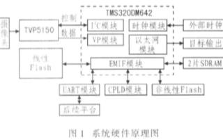 基于TMS320DM642 DSP芯片实现多功能视频处理系统的设计