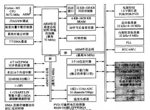32KHz RC 振荡器的应用范围
