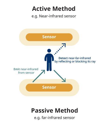 根据测量方法传感器有哪些分类