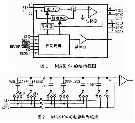 十四位串行AD转换器MAX194芯片的工作原理、...