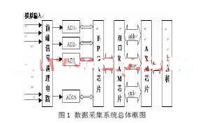 基于FPGA XC3S400芯片和ARM相结合实现数据采集系统的设计