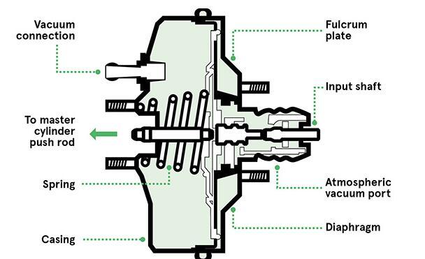 压力传感器在汽车应用方面的优势