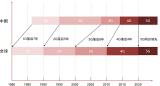 中信证券的研究报告《 2020全球5G和新基建产...