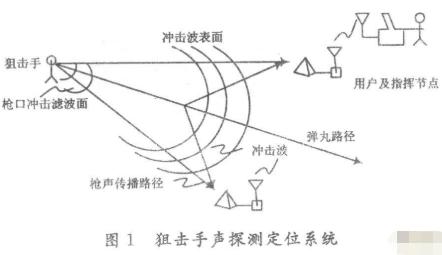 红外反狙击手探测系统的原理和设计方案