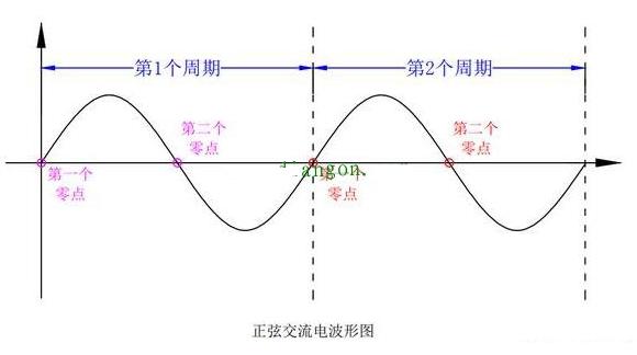 正弦交流電波形圖講解