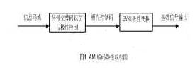 基于FPGA器件实现AMI编码器和译码器的设计