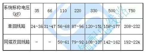220Kv输电线路导线遭受雷击的分析原因和解决措...