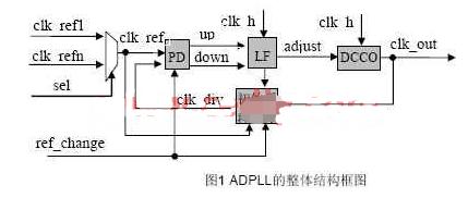 基于可编辑逻辑器件实现ADPLL的应用设计
